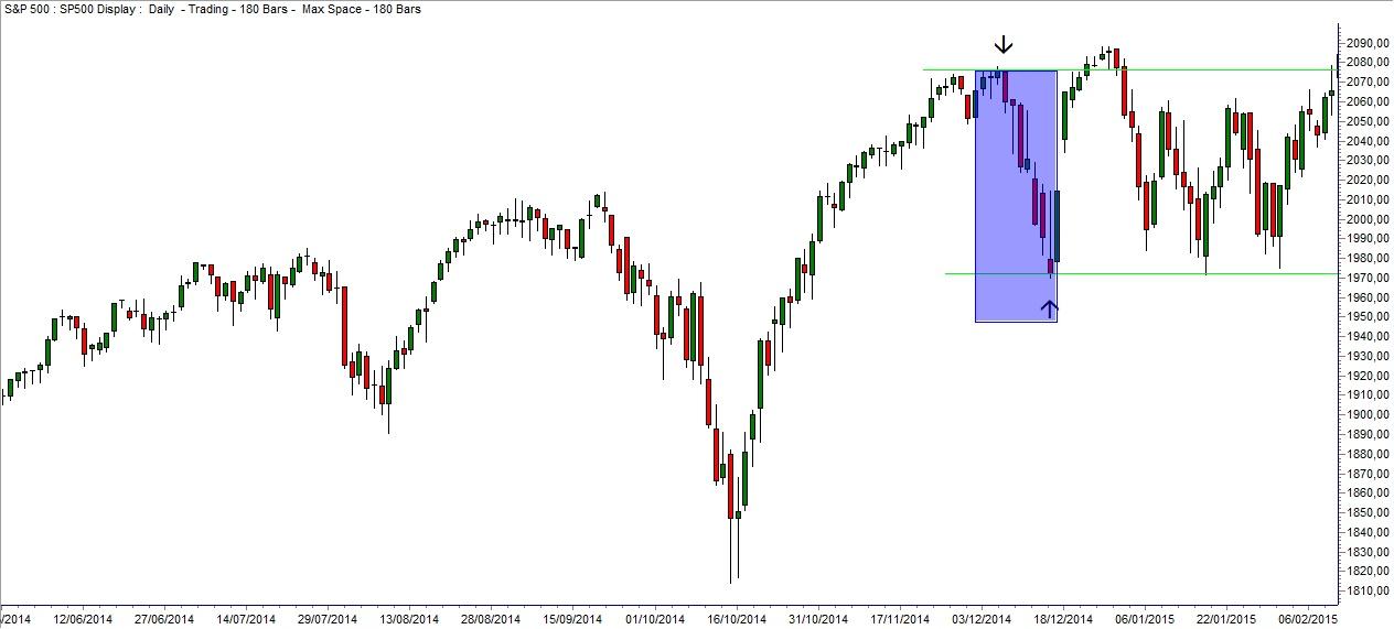 Grafico S&P 500 8 Dicembre
