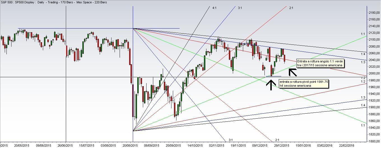 Angoli Gann Grafico S&P 500