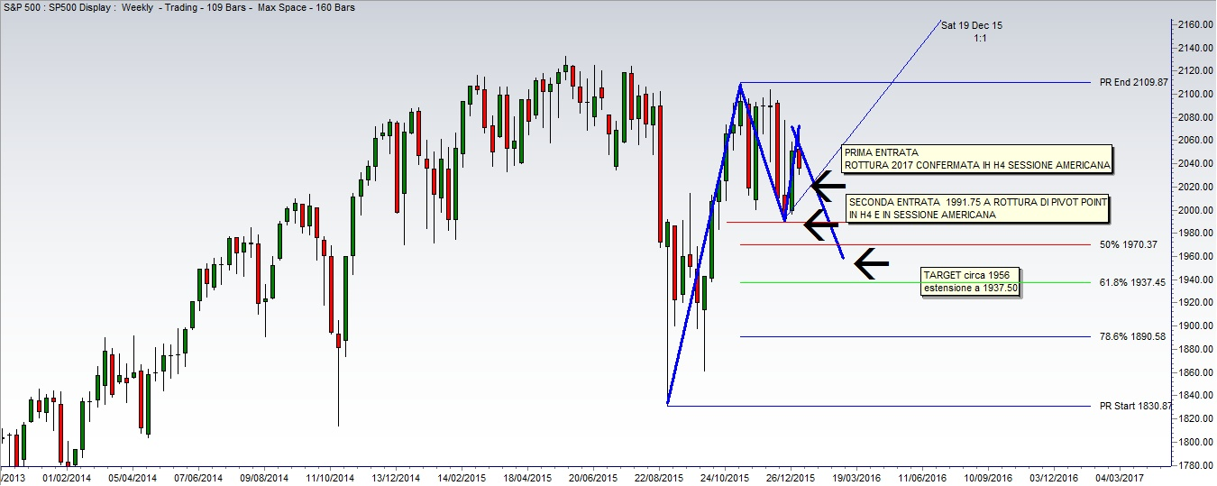 Grafico S&P 500 con Targhet