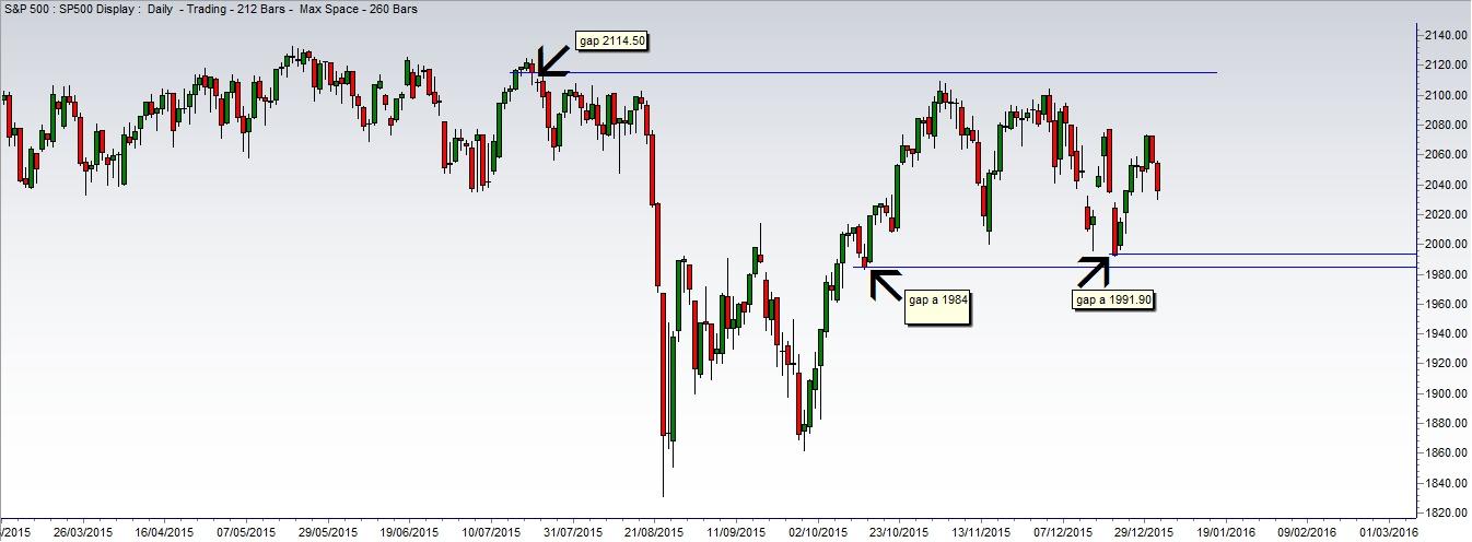 Gap Aperti S&P 500