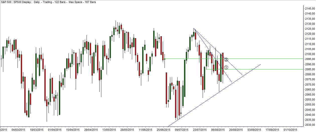 Grafico Cuneo S&P 500