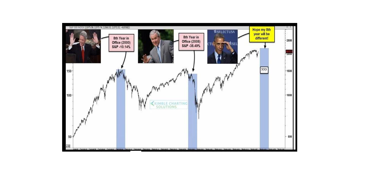 Presidenti Stati Uniti con Grafico S&P 500