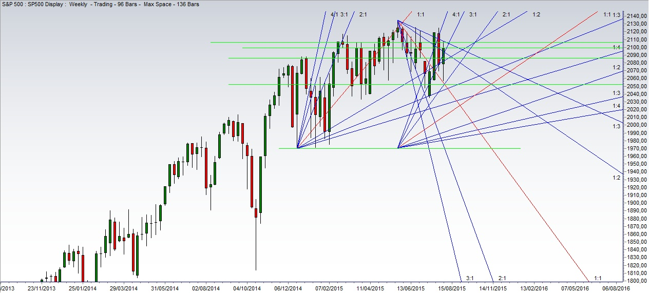Angoli Gann Grafico S&P 500 Weekly