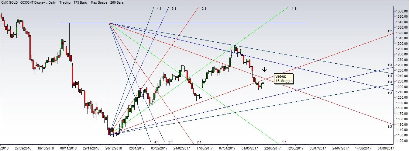 (Grafico 1) Previsione Oro, Analisi Tecnica con Angoli Gann e Set Up Temporale
