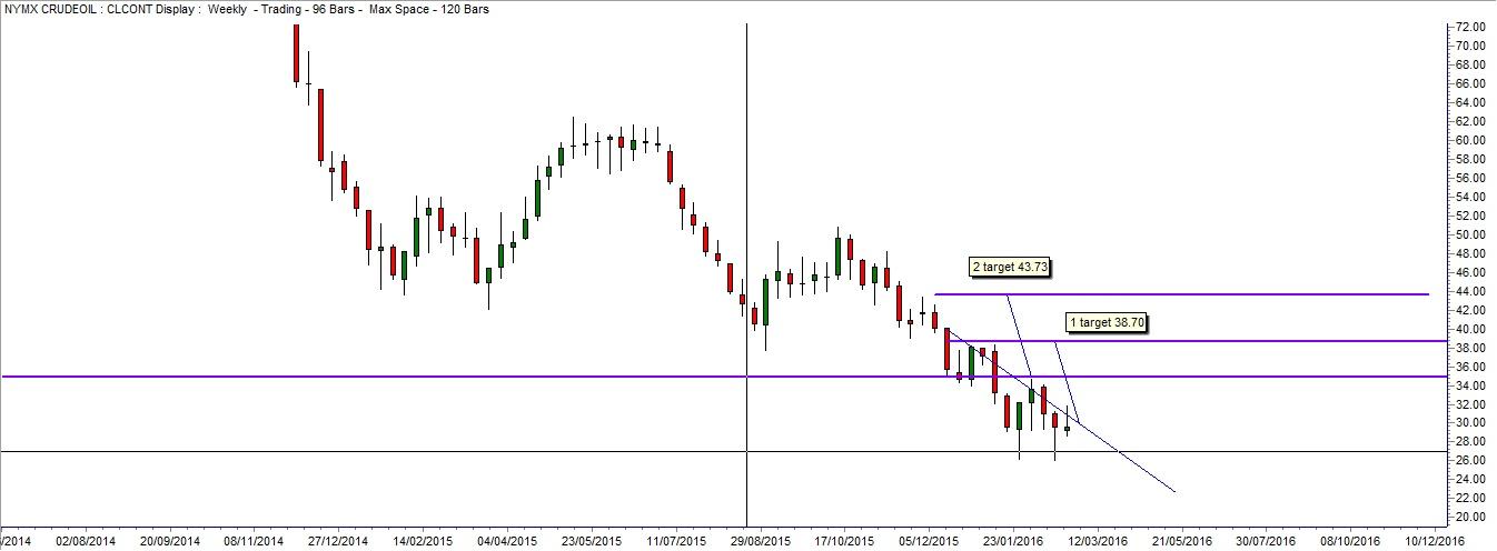 Targhet Previsione Petrolio Greggio (Crude Oil) Weekly