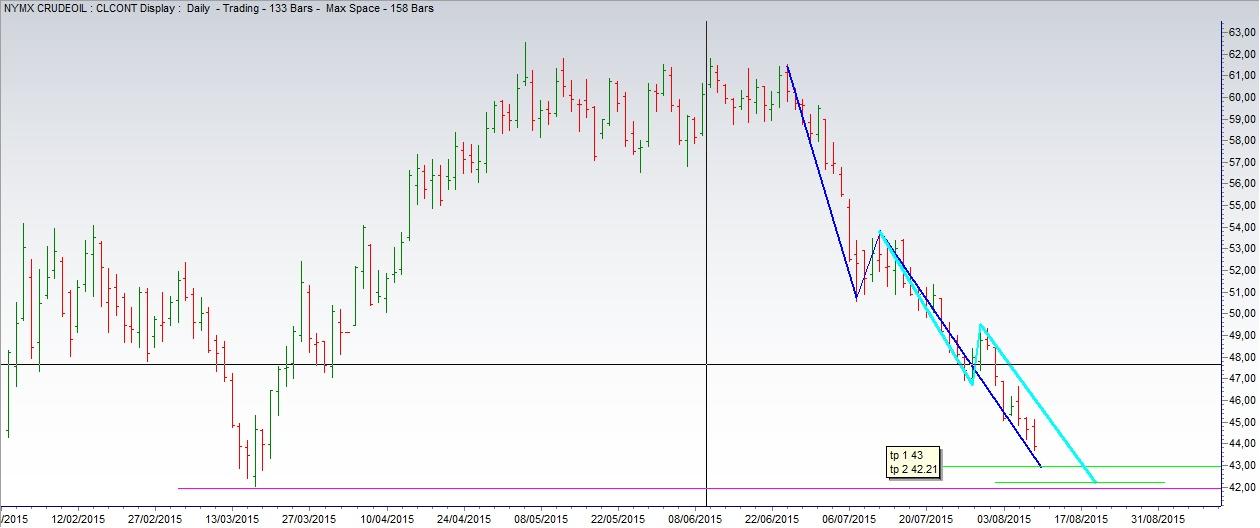 Targhet Previsione Petrolio Greggio (Grafico 1)